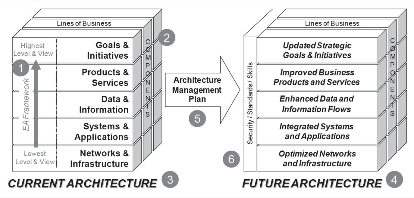 Dr. Bernard's EA3 Cube Framework.