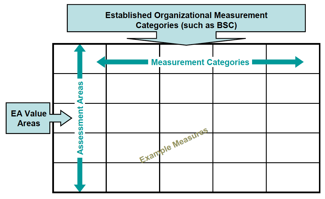 EA Measurement Matrix
