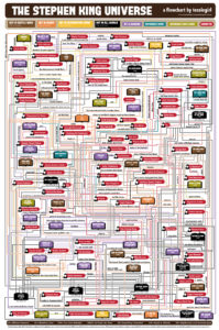 Stephen King's Universe, Available at http://www.coolinfographics.com/blog/2013/5/16/the-stephen-king-universe.html