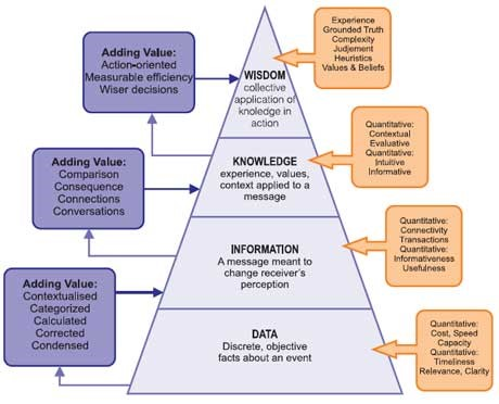 Ackoff, R, DKIW Pyramid, From data to wisdom, Journal of Applied Systems Analysis 16 (1989) 3–9,