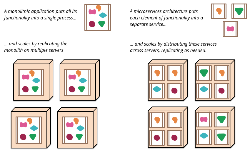 Monoliths and Microservices by Martin Fowler,